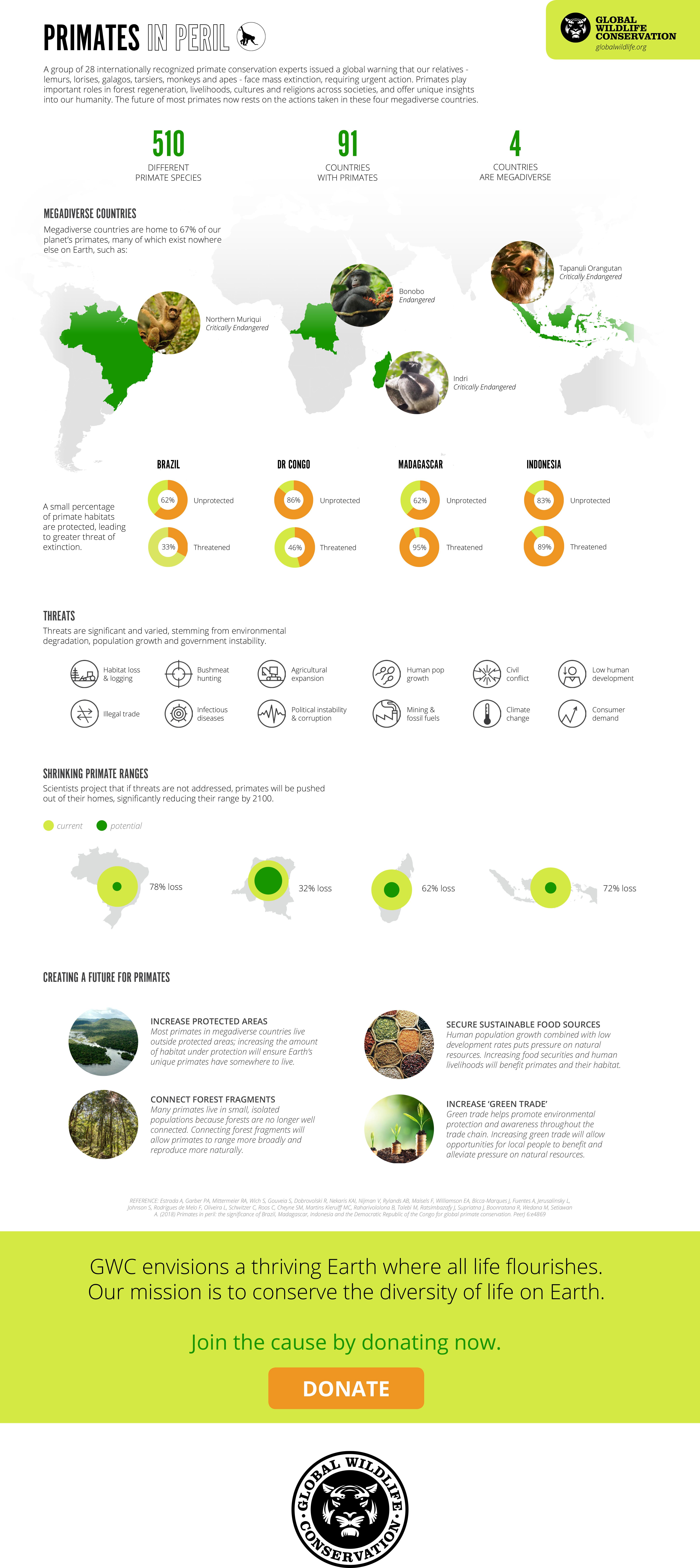 Primates-in-Peril-infographic