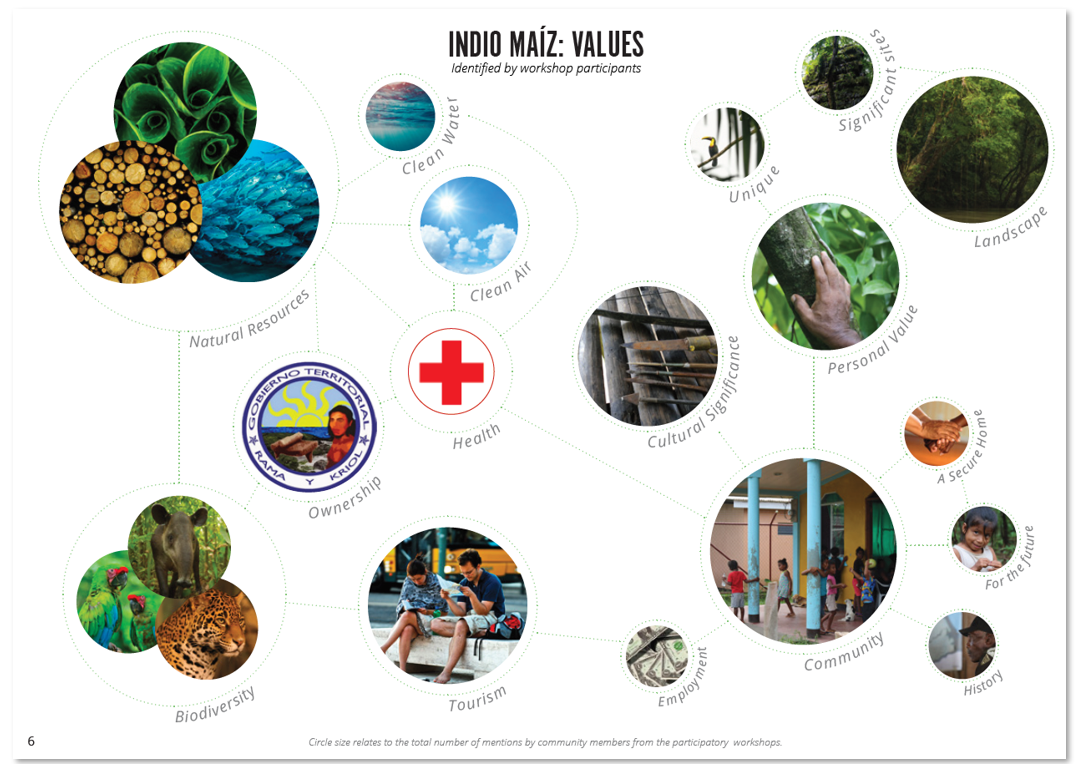Example page from the Indio Maiz Biological Reserve Action Plan